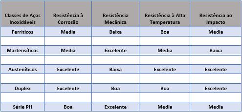 Considerações técnicas na seleção e performance dos Aços Inoxidáveis aplicados na fabricação de Bombas e Válvulas