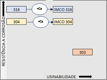 IMCO® Cogne – Aços inoxidáveis com usinabilidade melhorada